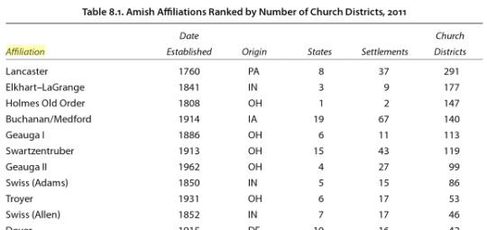 Amish Affiliations